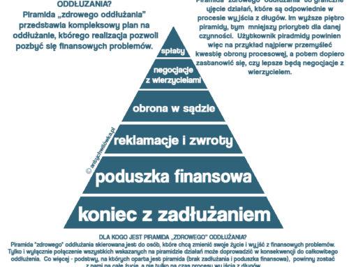 Plan na oddłużanie  –  piramida zdrowego oddłużania w praktyce